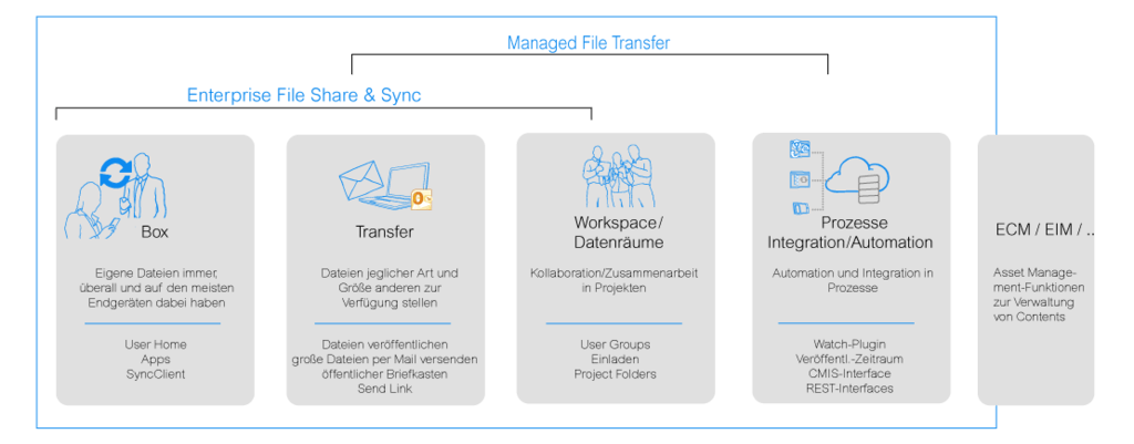 Enterprise File Share & Sync-Anwendungen und Managed File Transfer-Automatisierungen